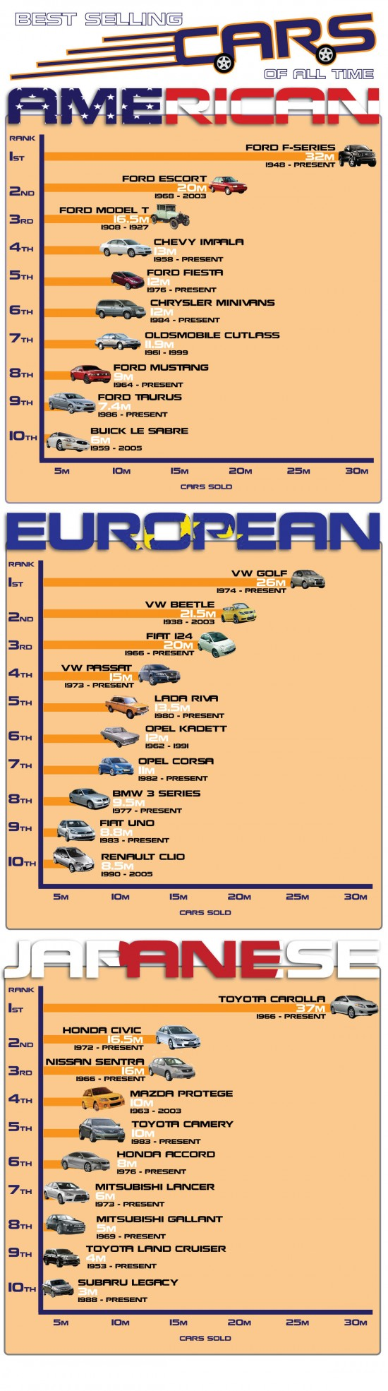 Top Selling Cars Of All Time In America, Europe And Japan