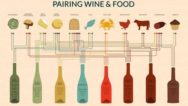Wine School Tips - 12 Reasons To Drink More Wine 8