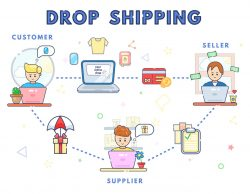 Drop Shipping Ecommerce Marketing Business Reviews: The Benefits It Can Bring to Your Business